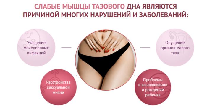 Упражнения Кегеля для женщин: как правильно выполнять в домашних условиях